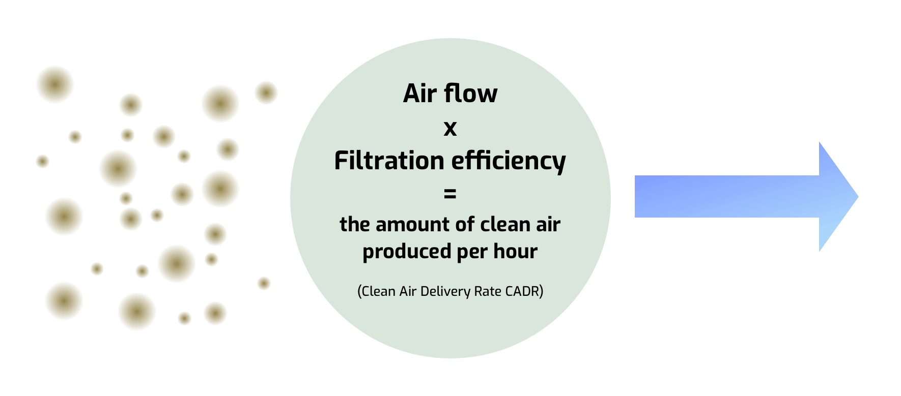 Air flow x filtration efficiency = the amount of clean air per hour